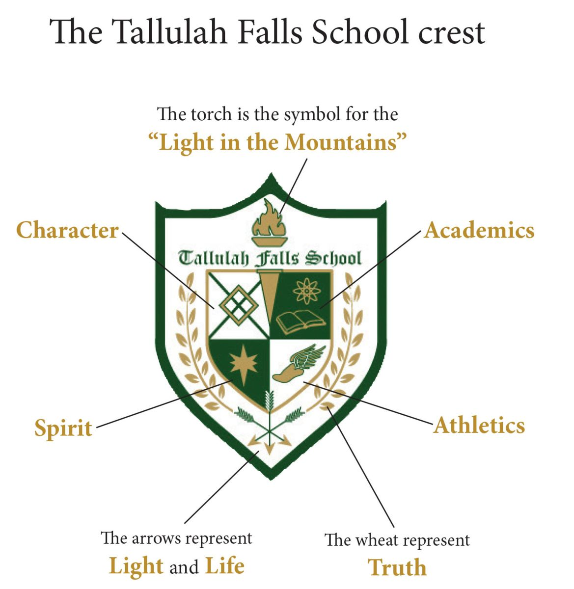 Crest Meaning Mission Tallulah Falls School
